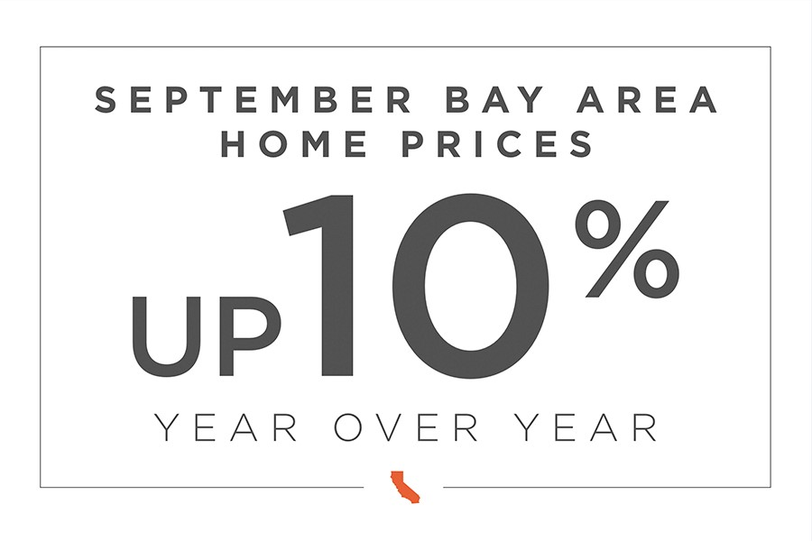 Bay Area market analysis