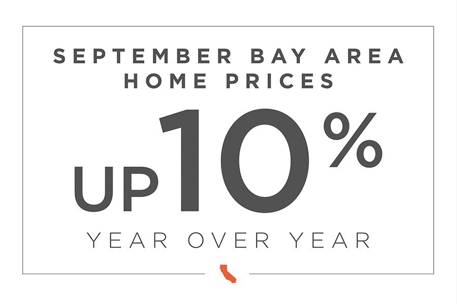 Bay Area market analysis
