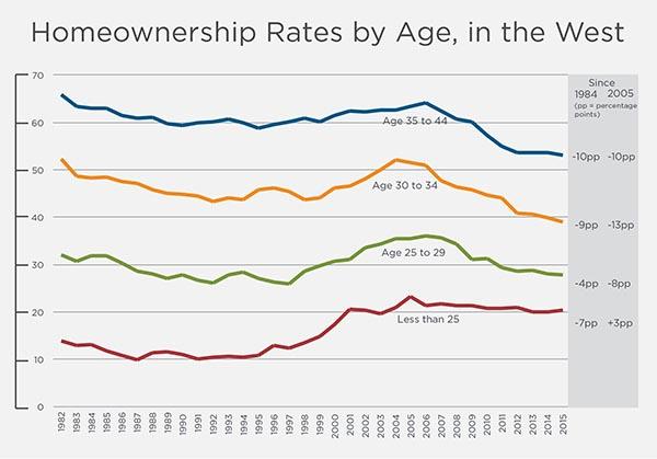 Housing shortage chart 1