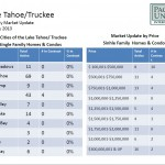 Tahoe/Truckee January 2013 market update