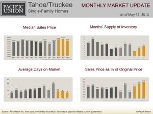 Tahoe/Truckee single-family homes monthly market update