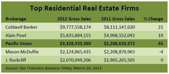 Top five Bay Area real estate firms, 2013 ranking