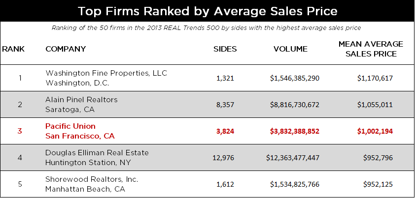 Real Trends top firms ranked by averages sales price