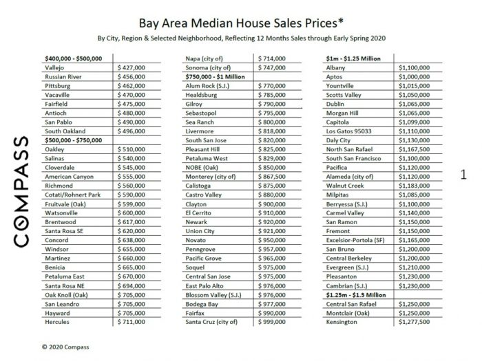 Bay Area Median Sales