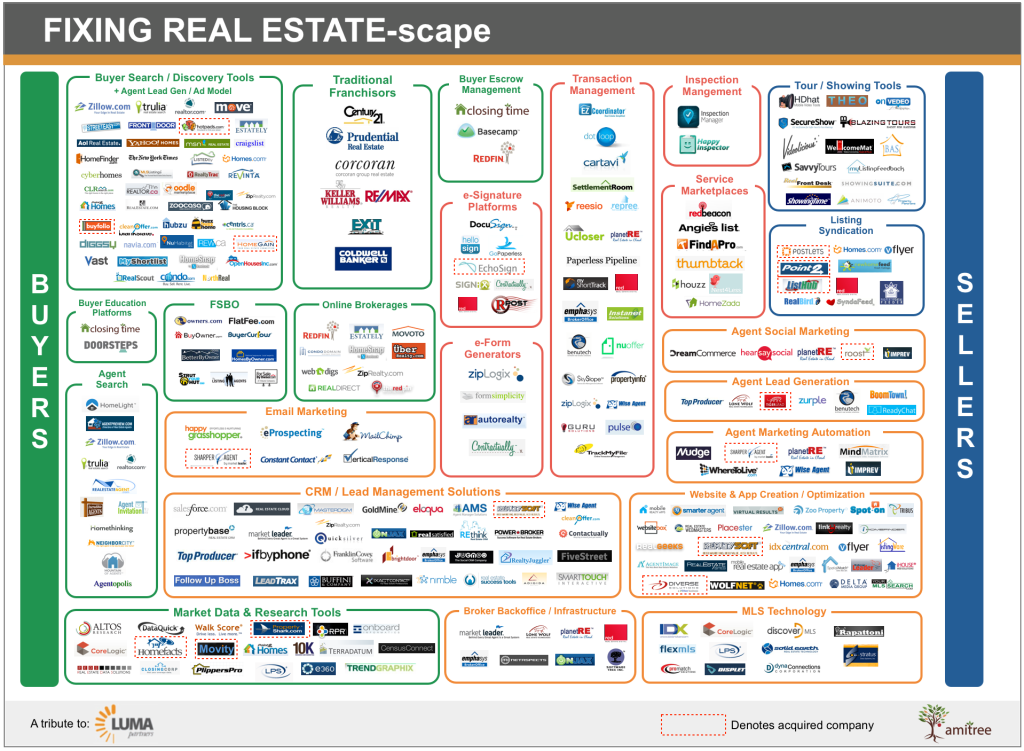Fixing Real Estate chart
