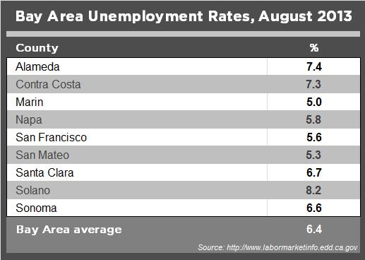 Chart showing Bay Area unemployment rates in August 2013
